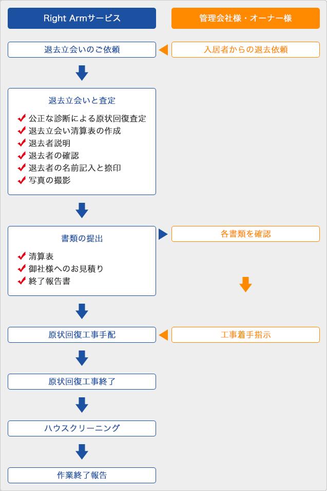 退去立会代行の一連の流れフロー図